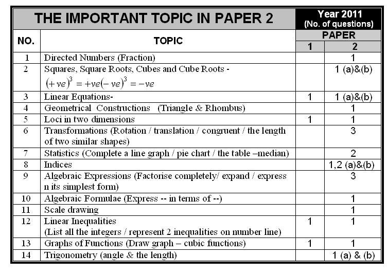 types of essay for pmr Spm model essay dialogue free narrative essay example for students read english pmr & spm tips essay writing there are 5 different types.