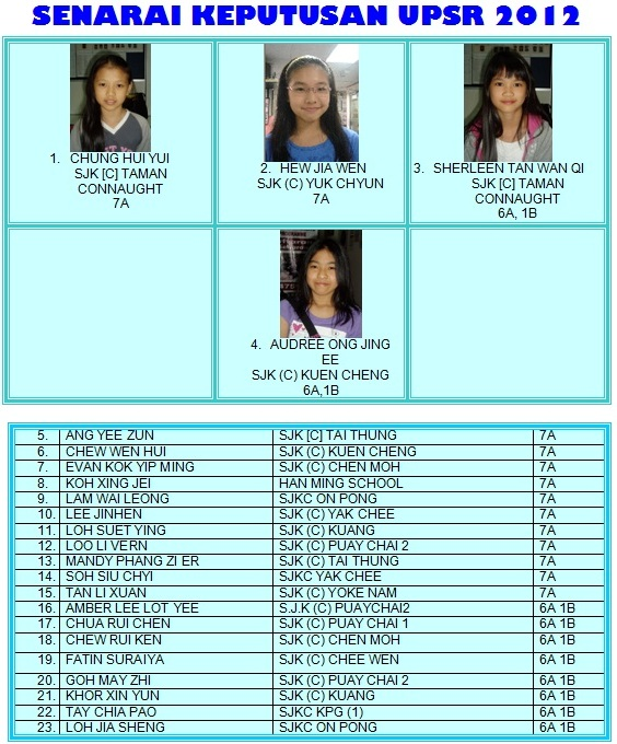 CLICK HERE for more .  2012 UPSR RESULTS
