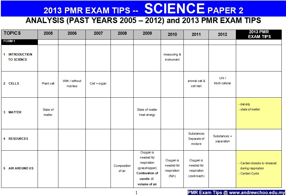 by admin | September 4, 2013 | In 2013 PMR EXAM TIPS | No Comments