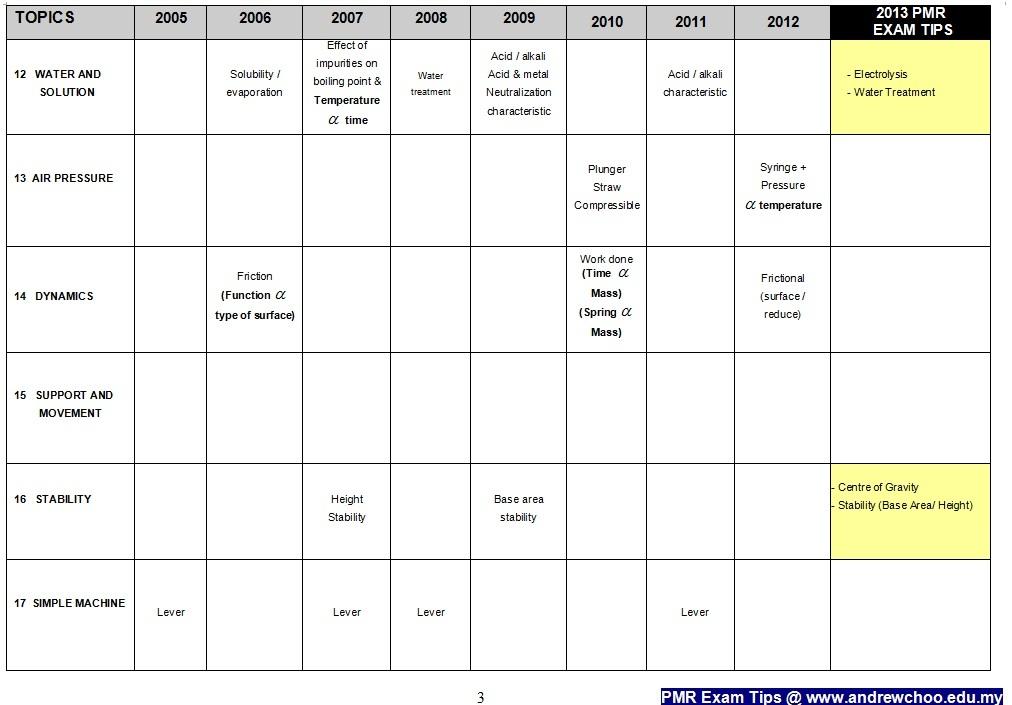 Science Paper II PMR 2013 exam tips