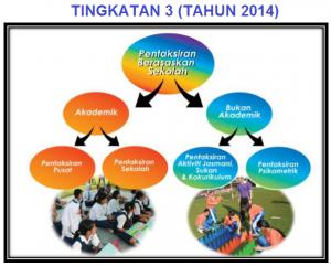 TINGKATAN 3 TAHUN 2014 (PT3)