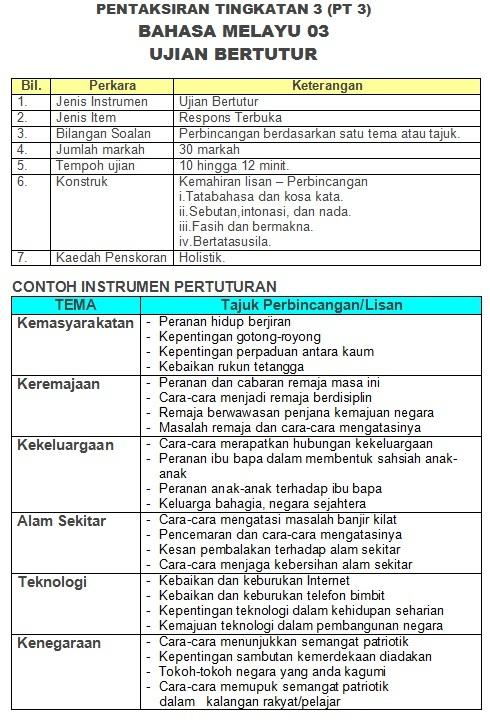 PT3 BAHASA MELAYU - UJIAN BERTUTUR
