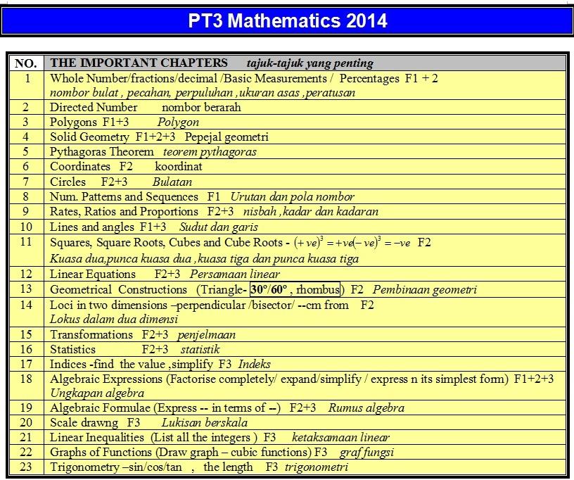 pt3 maths tips