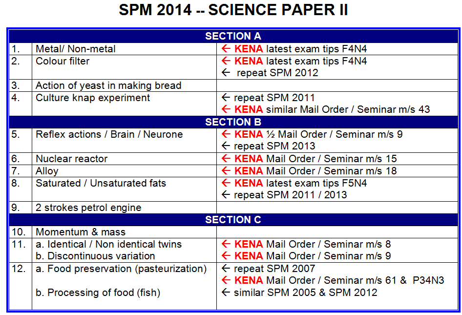 PMR & SPM Study Tips for Malaysian Student