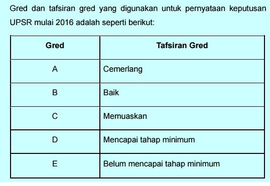 GRED dan TAFSIRAN GRED UPSR 2016