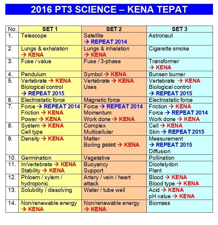 2016 PT3 SCIENCE - KENA TEPAT