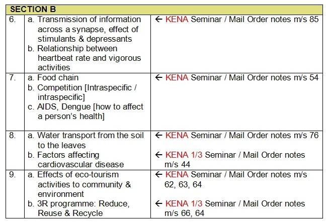 2016 SPM BIOLOGY - KENA 2